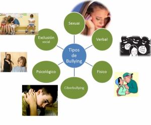 1404505797_tipos-de-bullying